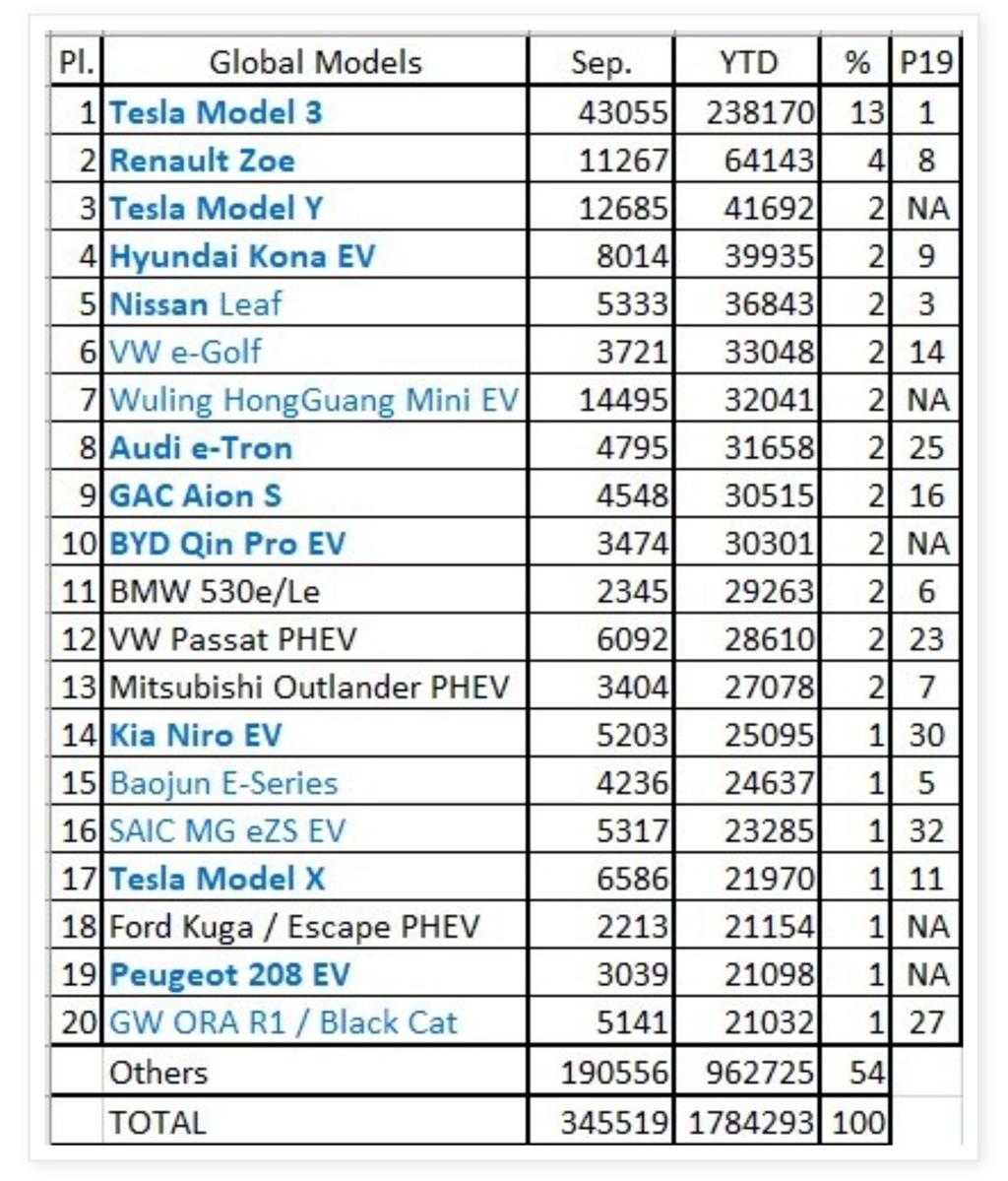九月賣翻!Model 3 穩坐全球電動車暢銷寶座,Model Y 也攻佔第 3 名