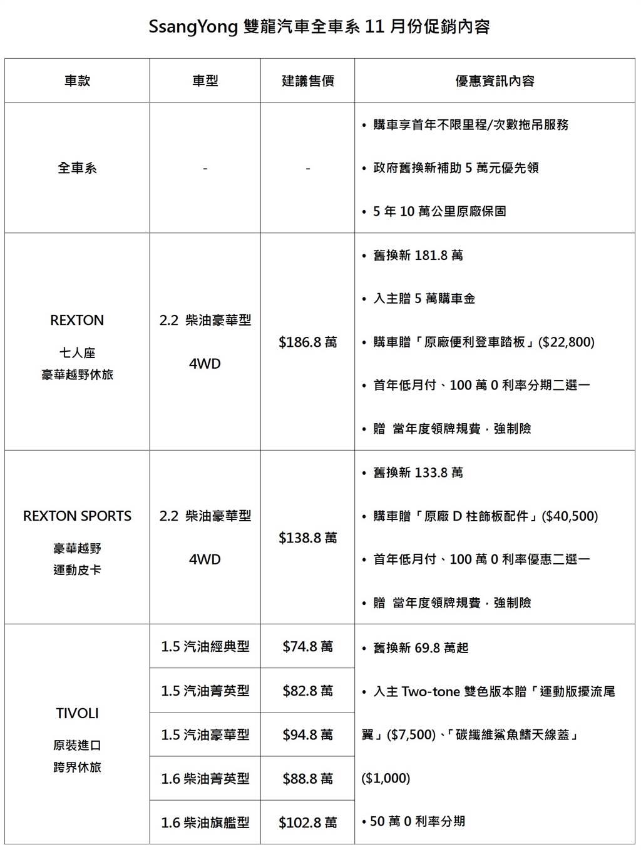 11月入主SsangYong REXTON豪華越野七人座休旅,最高享10萬元購車金優惠!
