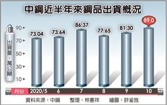 需求續熱 中鋼10月鋼品出貨神勇 達89萬公噸 創3月以來新高
