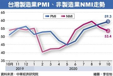台灣10月PMI 連四個月擴張