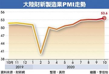 大陸財新10月PMI 十年新高
