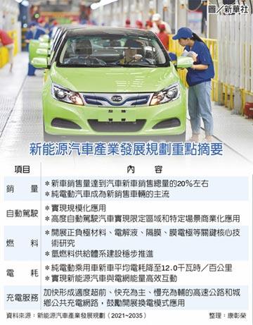 陸新能源車 5年銷量衝3倍