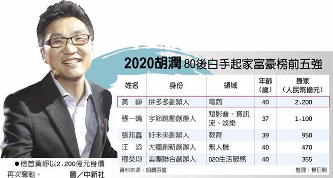 2020胡潤80後白手起家富豪榜前五強 榜首黃崢以2,200億元身價再次奪魁。圖/中新社