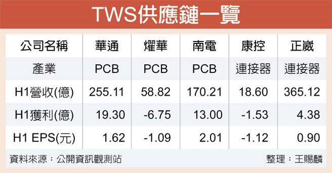 TWS供應鏈一覽