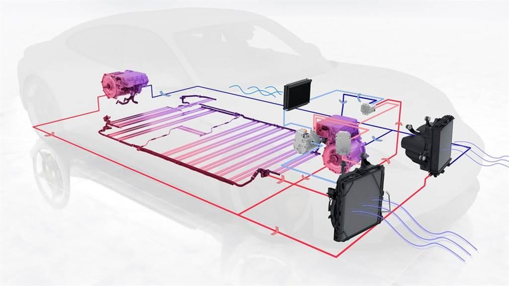 Taycan配備車界最頂尖的智慧冷卻與恆溫控制系統,包含冷卻液散熱器的網路化管線系統、3具冷卻液泵浦、6具冷卻液閥門、2具風扇,以及10具冷卻液溫度感知器,光是整體的感應控制系統所使用的電路就超過300種狀態。