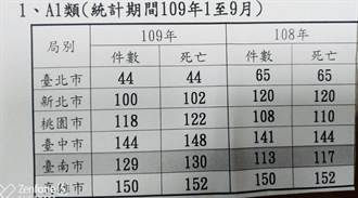 台南市死亡車禍年增幅14% 居6都之冠