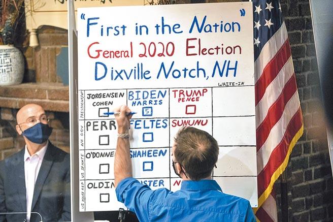 美國幅員廣大,投計票時間各州不同。位在美、加邊境的新罕布夏州迪斯維爾諾契鎮,3日凌晨開始投票計票,成為全美首個宣布投票結果地方。5名選民小鎮開票結果,拜登5票全拿,川普零票。(美聯社)