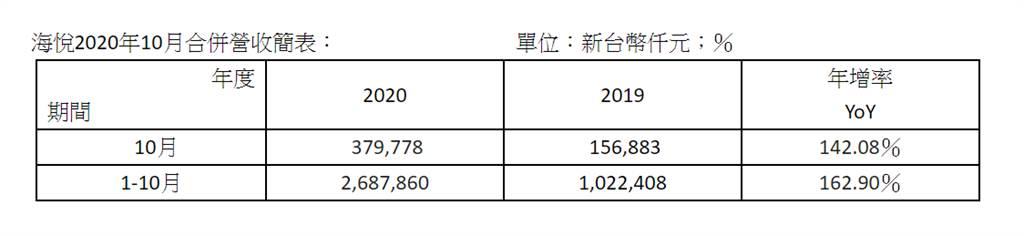 海悅2020年10月合併營收