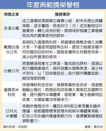 臺灣循環經濟獎 12月2日頒獎 五家企業獲最高榮譽「年度典範獎」