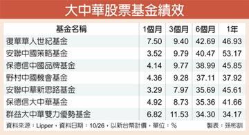 MSCI中国登高 大中华基金闪金光