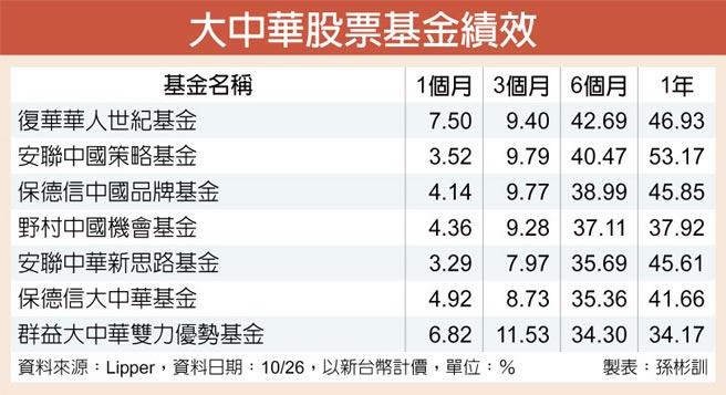 大中华股票基金绩效