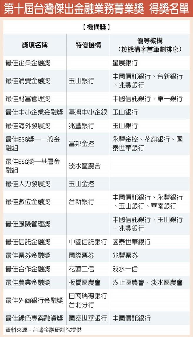 第十屆台灣傑出金融業務菁業獎 得獎名單