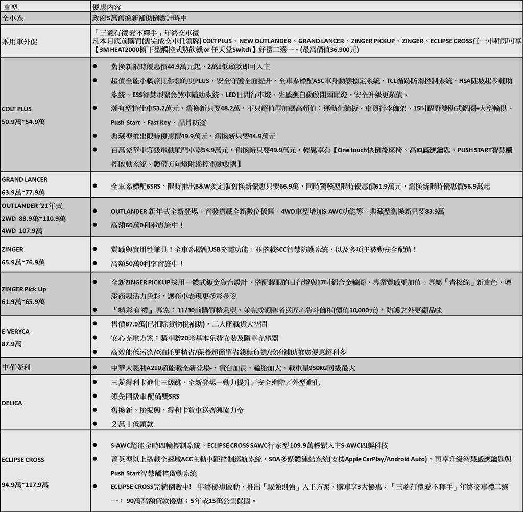 中華三菱11月優惠方案