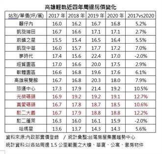 五大建設灌頂 高雄輕軌房價4年最高漲近13%