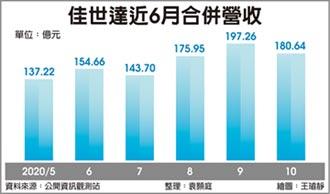 佳世達10月營收180億 續創同期高點