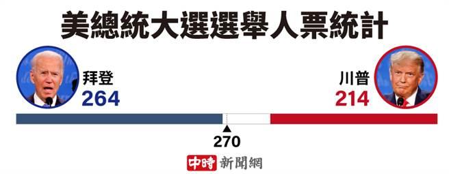美總統大選選舉人票統計(製圖:陳友齡)