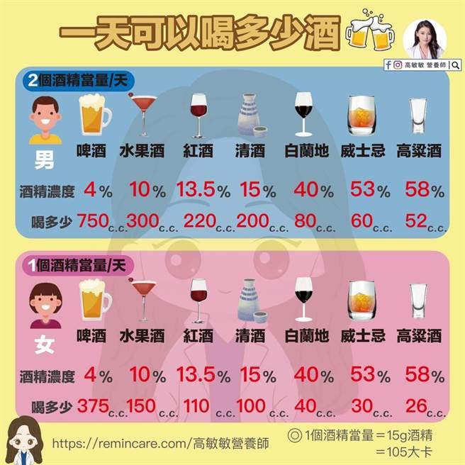 許多人喜好飲酒,卻擔心「一天可以喝多少?」對此,營養師高敏敏日前就在臉書曝光成人一日酒精攝取上限。(摘自高敏敏臉書)