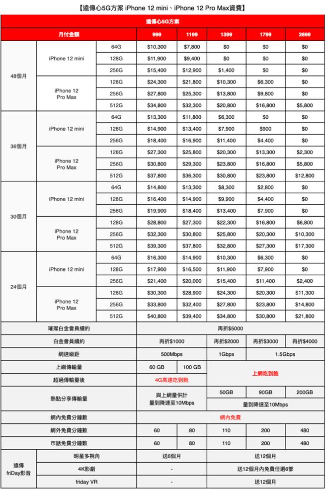 iPhone 12 mini,iPhone 12 Pro Max,資費,亞太電信。(遠傳提供/黃慧雯台北傳真)