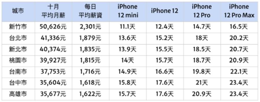 工作幾天才買得起最新iPhone?六都加新竹市十月平均薪資比較。(圖/截自比薪水Blog)