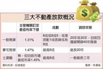 土建融利率殺破頭 驚見1.45%