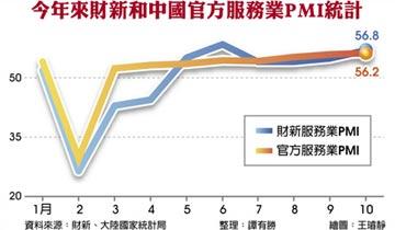 陸10月服務業PMI 近十年次高