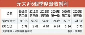 元太獲利攀高峰 宣布加薪