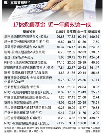 台灣永續基金 規模衝逾兆元