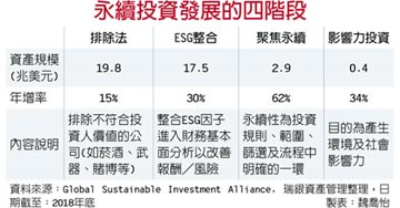 ESG投資 會從選配變標配