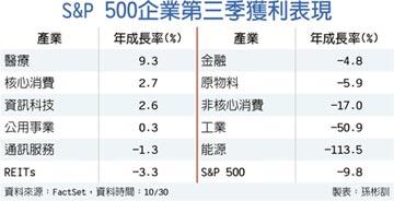 美股財報超預期 4產業搶鏡