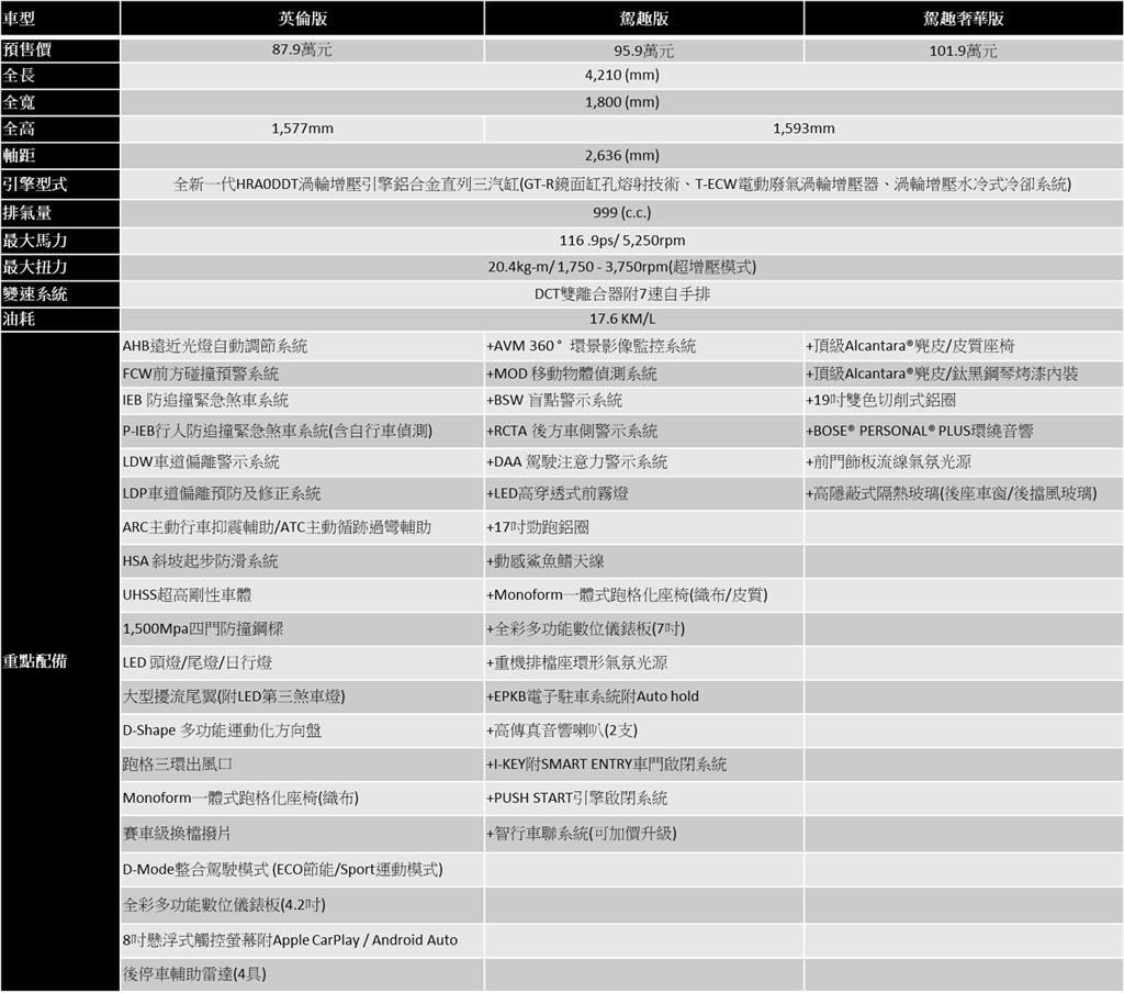 Nissan Juke預售規格配備表