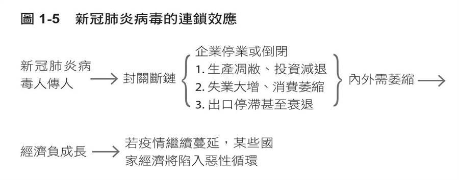 圖1-5 新冠肺炎病毒的連鎖效應。(圖/天下文化提供)