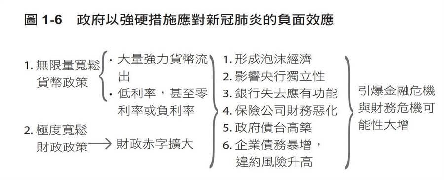 圖1-6 政府所採強烈因應對策,可能產生負面影響的流程。(圖/天下文化提供)