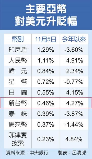 大買反向ETF 外資迂迴炒匯 央行緊盯