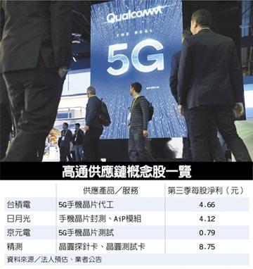 高通樂看5G手機 台積吃補