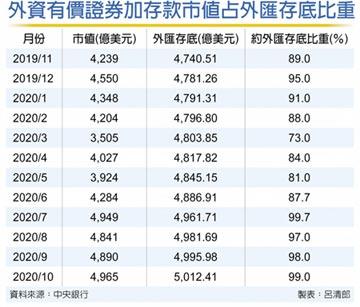 10月外匯存底 破5千億美元大關 連17個月創新高