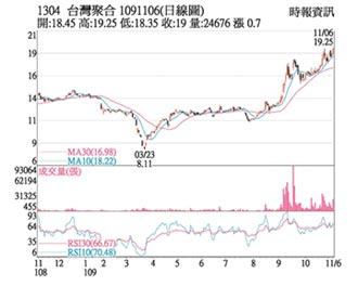 熱門股-台聚 業內外強價漲量增
