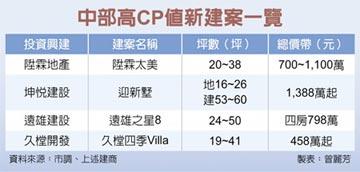 房市亮點-大台中房市 高CP值建案 聚焦低基期熱區