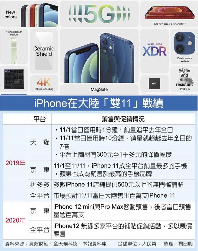 iPhone在大陸「雙11」戰績
