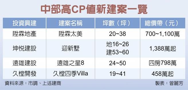 中部高CP值新建案一覽