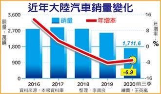 庫存壓力+銷售放緩 中汽協:陸車市明年仍處調整期