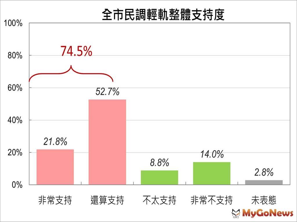 順應民意 即將復工 輕軌沿線問卷全市民調 支持度均超過7成(圖/高雄市政府)