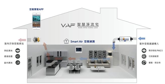 「和耀恆美」全室安裝VAF空氣清淨系統,是名副其實的防疫健康宅。(圖/業者提供)