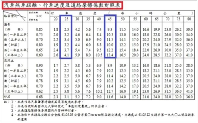 煞車距離、行車速度和道路摩擦係數對照表。(圖/截自PTT)