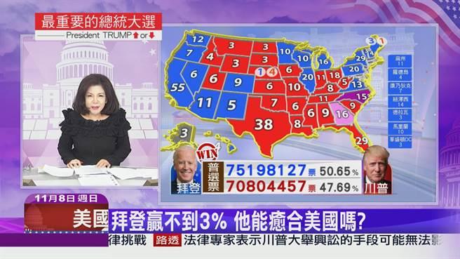 中天新聞台推出美選系列特別節目,提供民眾第一手開票最新動態,即時掌握2020美國大選複雜的趨勢脈動,收視率居冠,表現亮眼!(圖/中天新聞台提供)