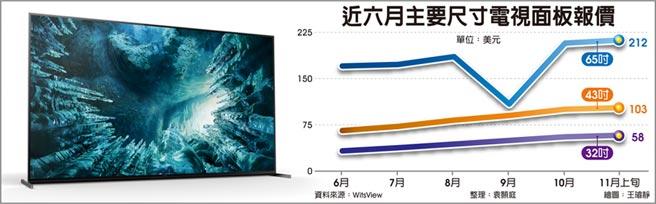 近六月主要尺寸電視面板報價