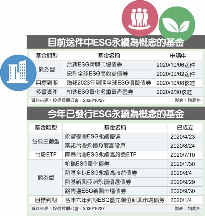 目前送件中ESG永續為概念的基金  今年已發行ESG永續為概念的基金