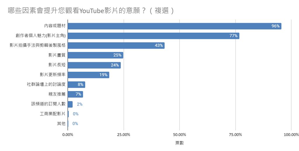 提升年輕人觀看 YouTube 影片意願的因素。(YouTube提供/黃慧雯台北傳真)