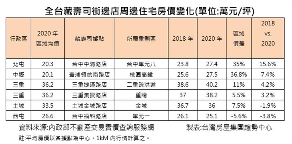 全台藏壽司街邊店周邊住宅房價變化(單位:萬元/坪)