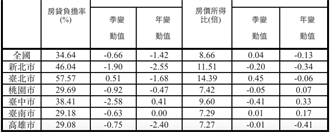 第2季住宅價格指數微幅上漲  6都中這2都漲最多