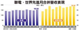 聯電10月營收 史上次高